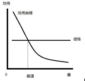 限界効用逓減の法則