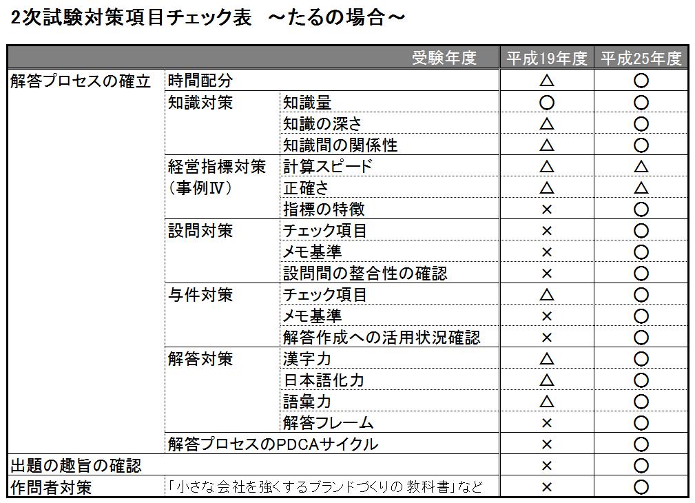 taru_2ji_check