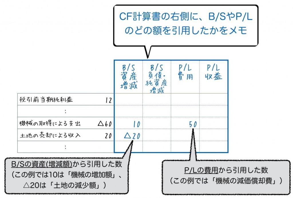 CF作成時のメモ