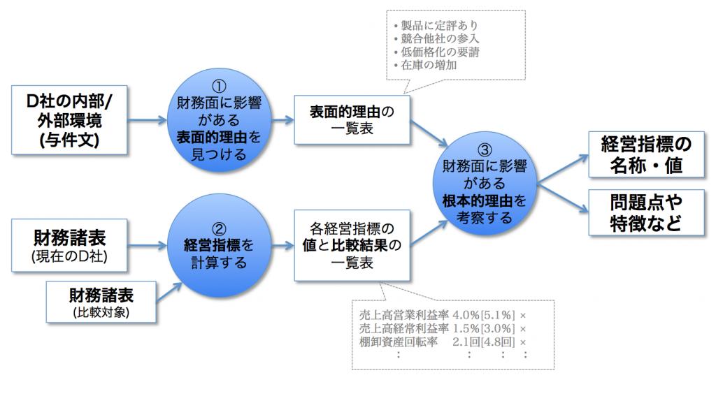 経営分析のプロセス