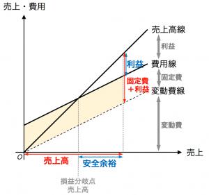 図4 営業レバレッジと安全余裕率の関係(売上・費用のグラフ)
