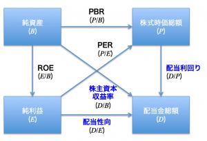 図1:株価に関する指標の算出