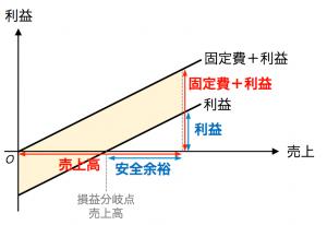 図3 営業レバレッジと安全余裕率の関係(利益・売上のグラフ)