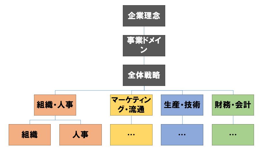 知識の分類