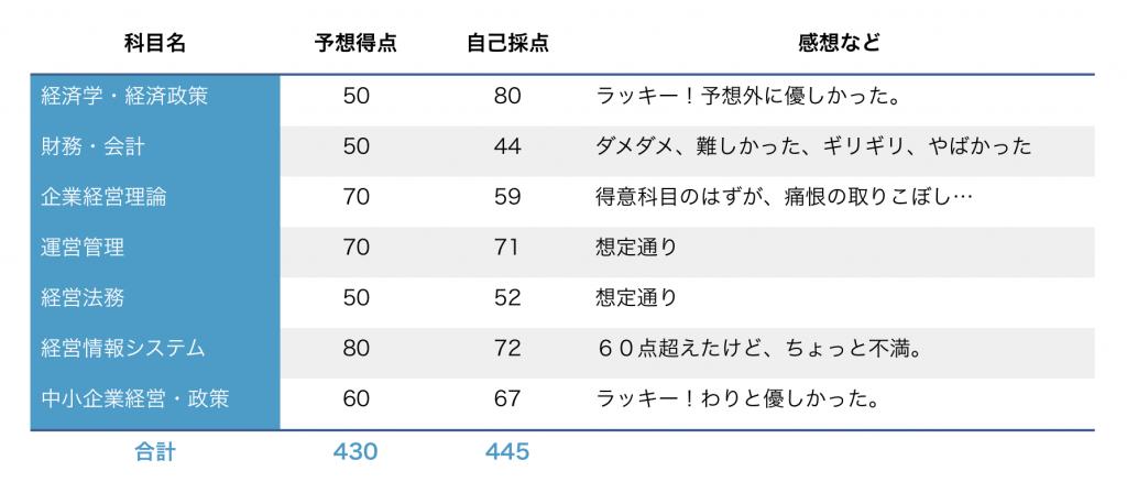 20150606-score