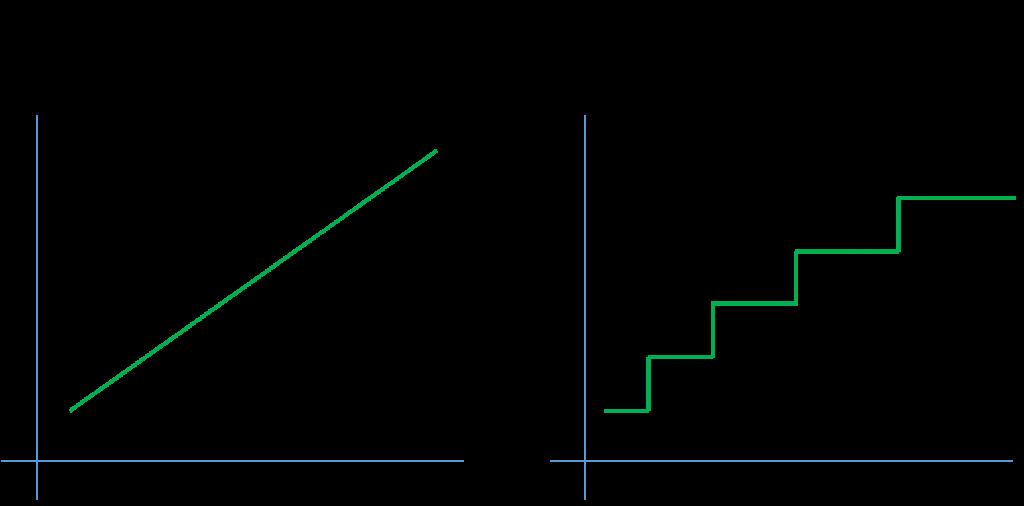 勉強時間と点数の相関