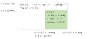標準原価計算の図