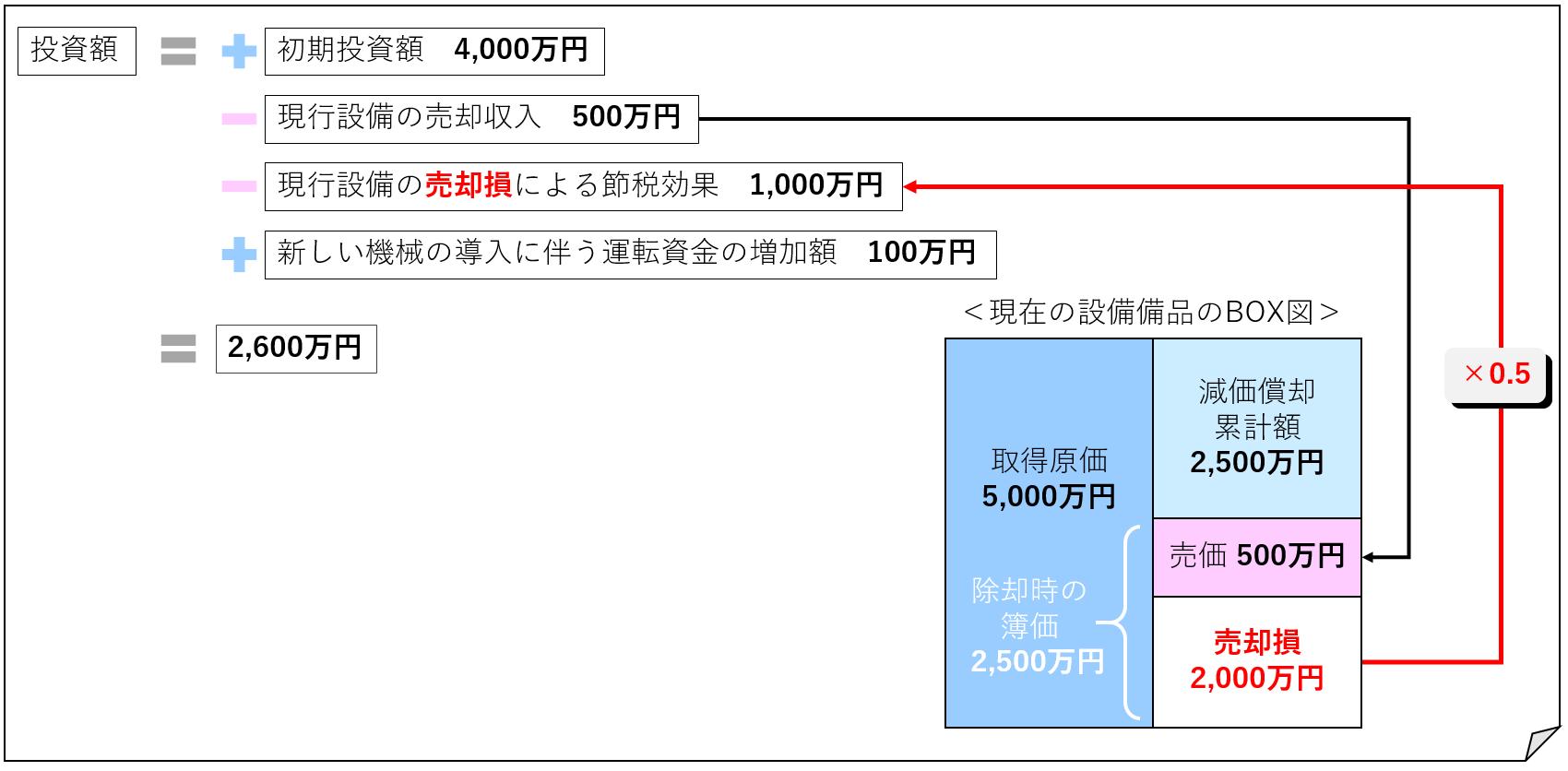 ③投資額(数字あり)