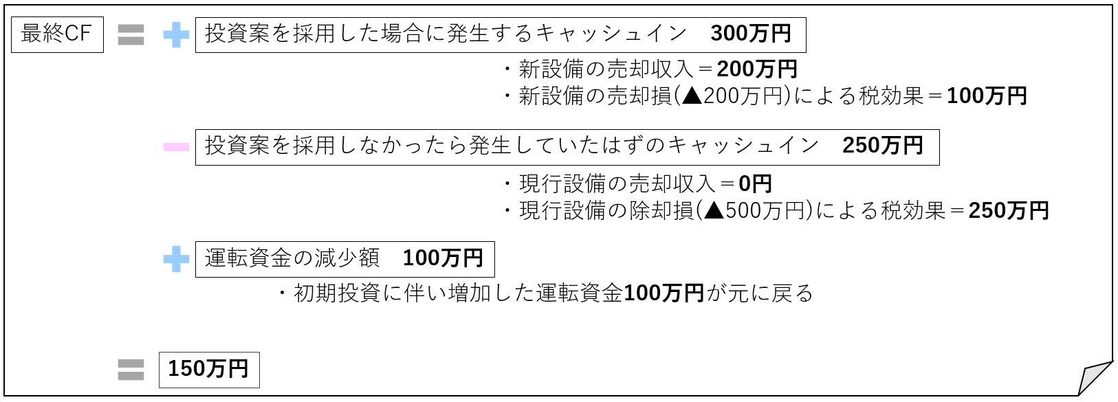 ⑤最終処分に伴うCF(数字あり)