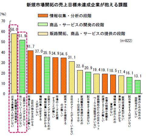 白書グラフ