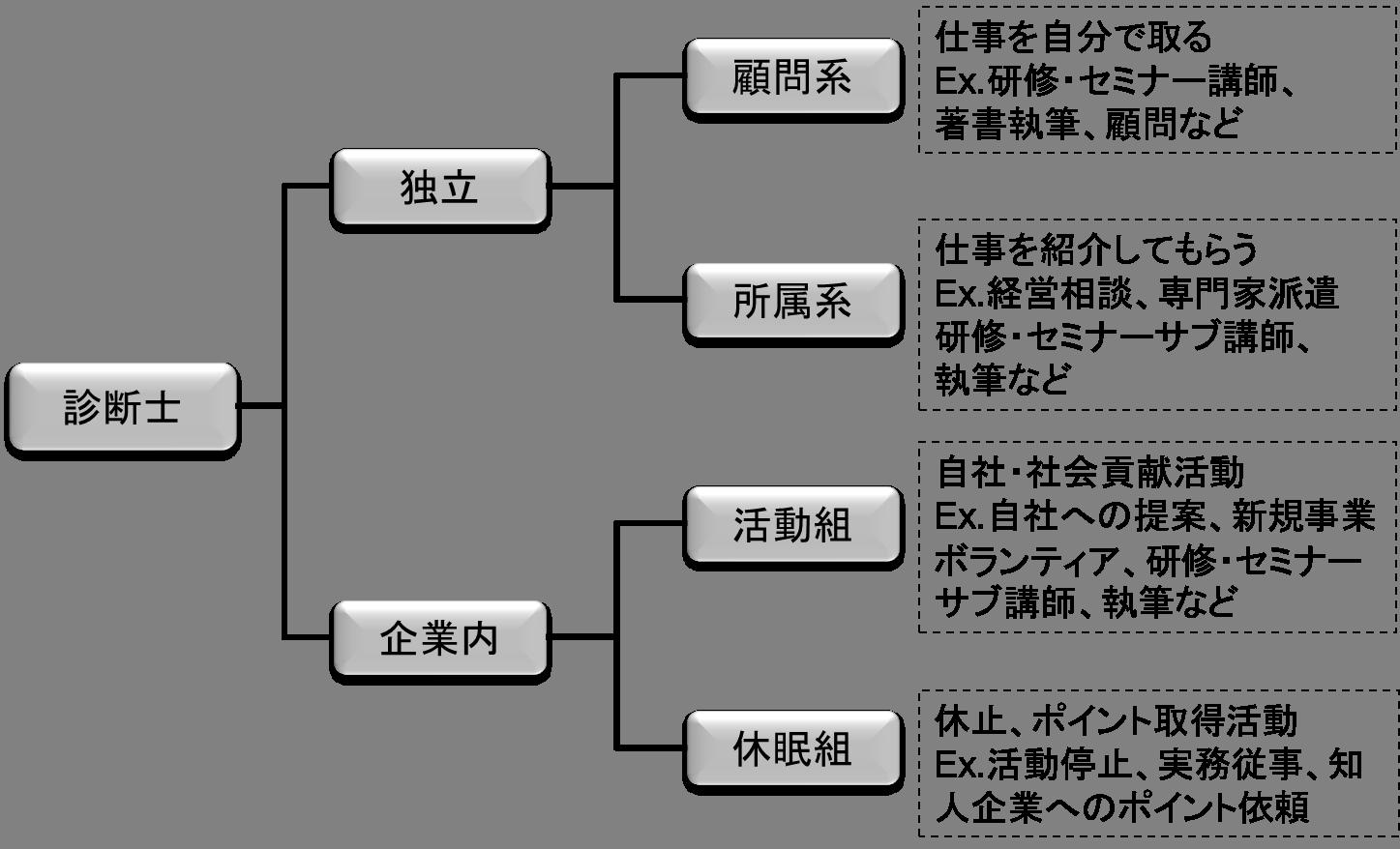 診断士の分類