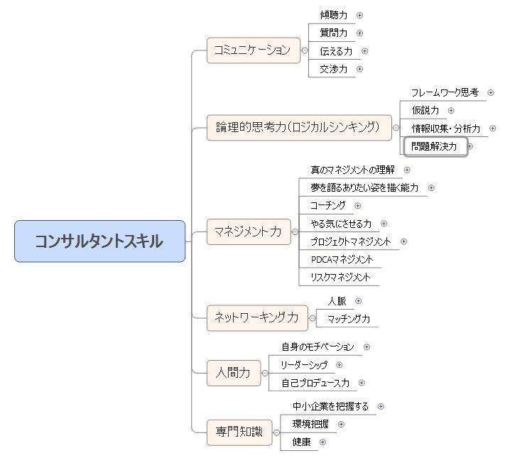 コンサルティングスキルマップ