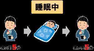睡眠中もメモを使った記憶強化ができる