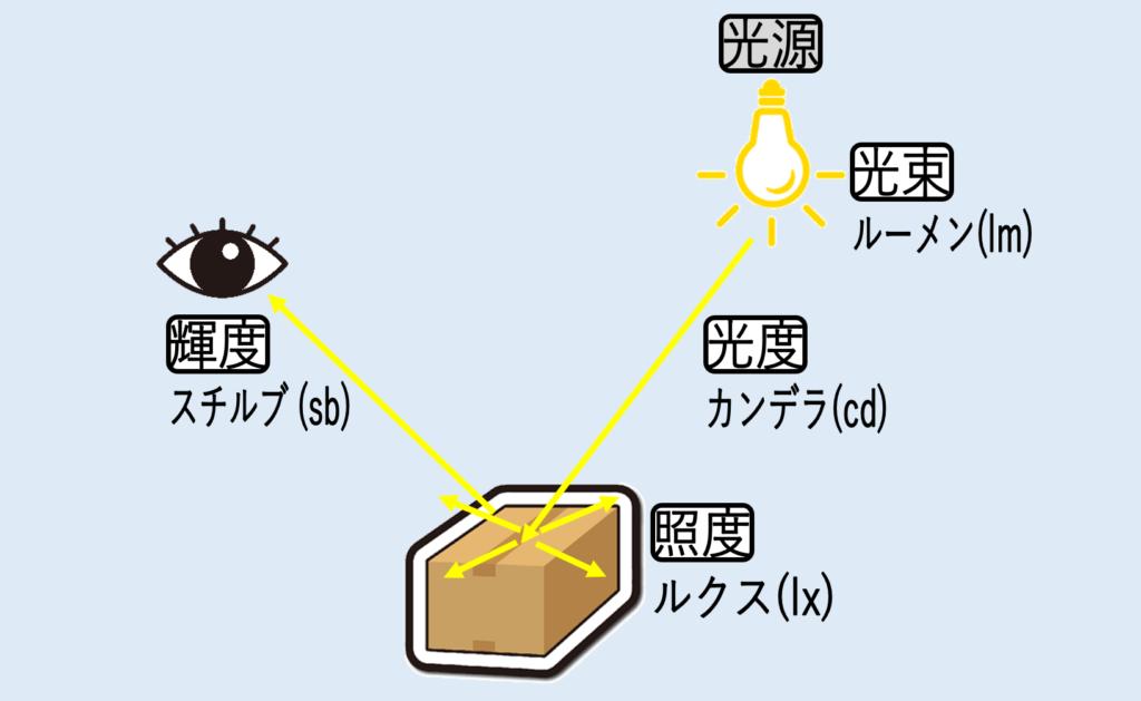 照明の基本的用語