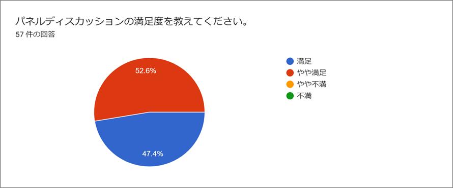 フォームの回答のグラフ。質問のタイトル: パネルディスカッションの満足度を教えてください。。回答数: 57 件の回答。