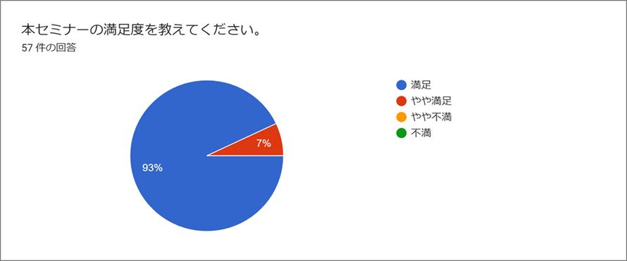 フォームの回答のグラフ。質問のタイトル: 本セミナーの満足度を教えてください。。回答数: 57 件の回答。